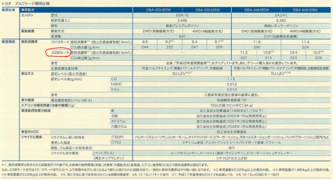 アルファード 20系 カタログ 2010 JC08排ガスモード