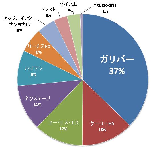 中古車市場グラフ