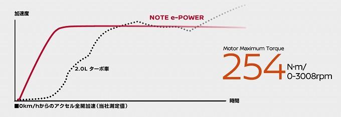 ノートイーパワー 評判 トルクグラフ