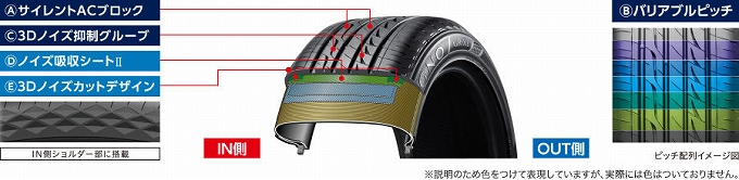 プリウス 乗り心地 改善 タイヤ ブリヂストン・REGNO GR-XI