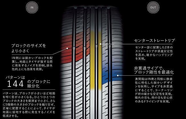 プリウス 乗り心地 改善 タイヤ ヨコハマタイヤ・ADVANdBV552