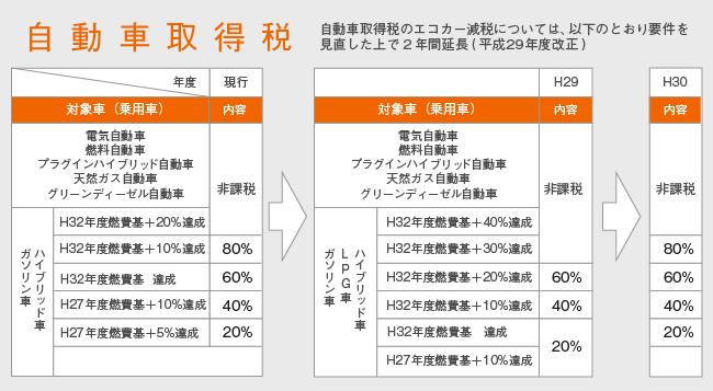 アクア 税金 9000円 制度
