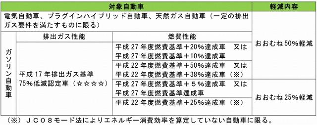 アクア 税金 9000円 制度2