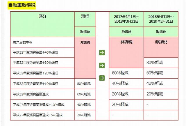 アクア 税金 9000円 自動車にかかる税金