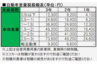 アクア 税金 9000円 自動車にかかる税金2