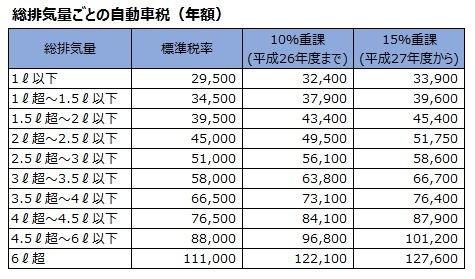 アクア 税金 9000円 自動車にかかる税金3