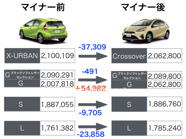 アクア 税金 9000円 メリット・デメリット