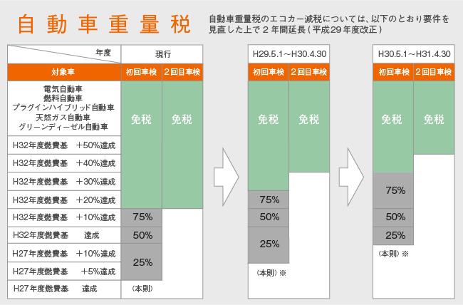 パジェロ クリーンディーゼル 税金 エコカー減税100%とグリーン化特例75%