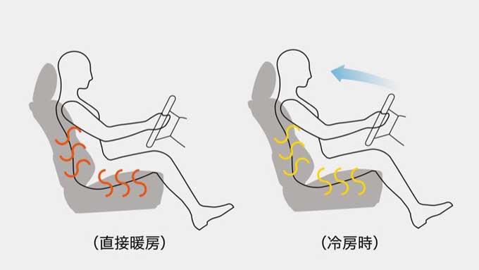 リアー 後部座席 エアコン   快適温熱シート