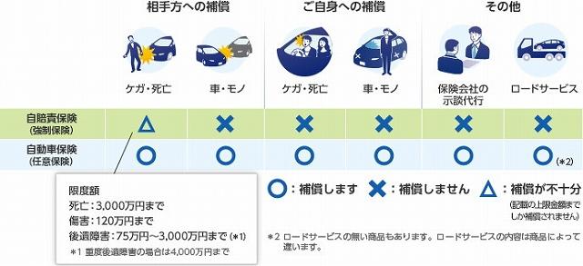 N ボックス 保険料 保険の種類