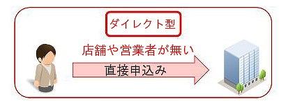N ボックス 保険料 ダイレクト型